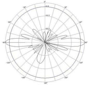 2.4 GHz Omni-directional antenna radiation pattern